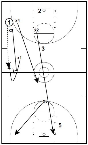 basketball full court press diagrams