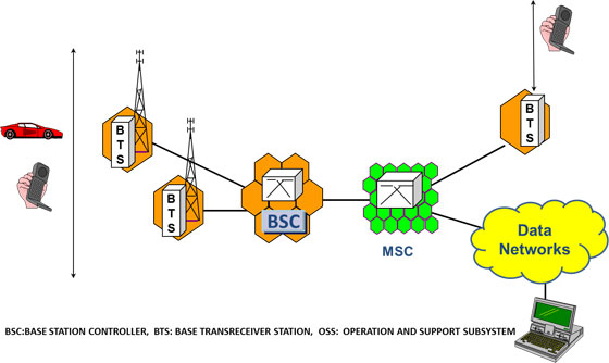 Cellular Network Architecture Cellular Operators Association of India