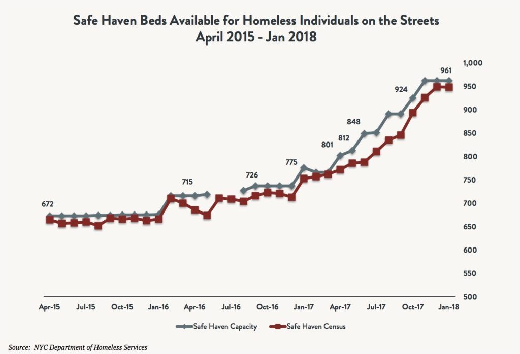 State of the Homeless 2018 - Coalition For The Homeless