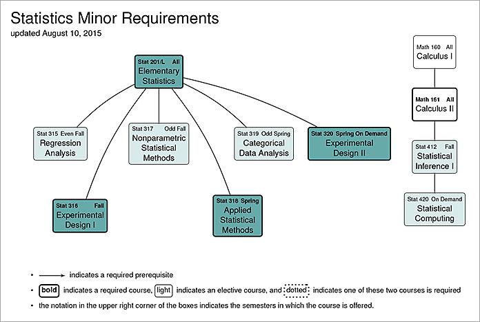 Minor in Statistics - Coastal Carolina University
