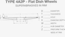 4A2P Flat Dish Wheel