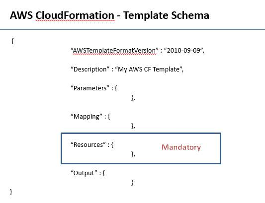 Aws Cloud Formation Codeproject