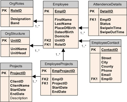 Migration of Relational Data structure to Cassandra (No SQL) Data
