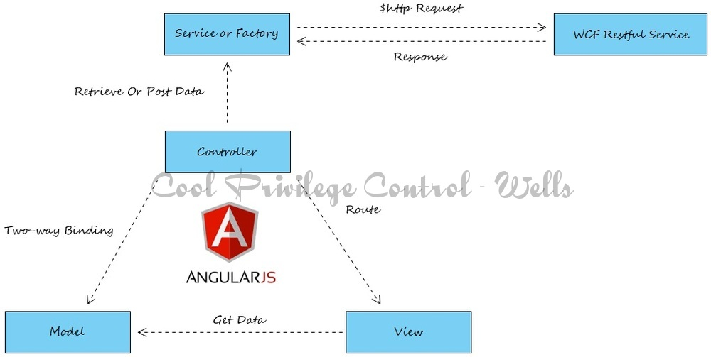 Angular Single-Page Applications - Cool Privilege Control System