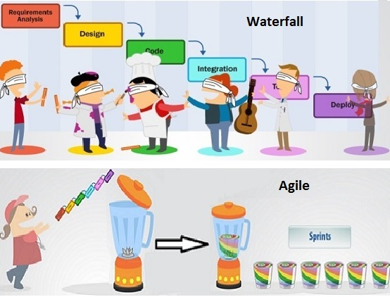 Agile Software Development Basics and fundamentals - CodeProject