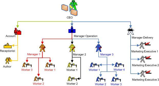 Organization Hierarchy Chart - Yii Framework Forum
