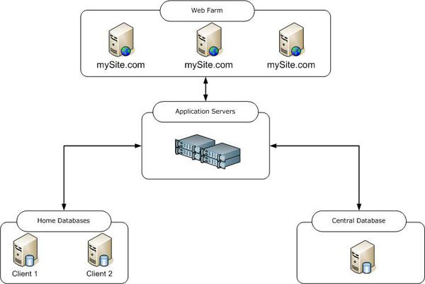 architecture diagram web application