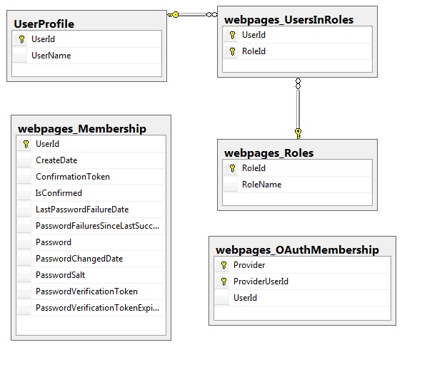 Understanding and Using Simple Membership Provider in ASPNET MVC - simple will form