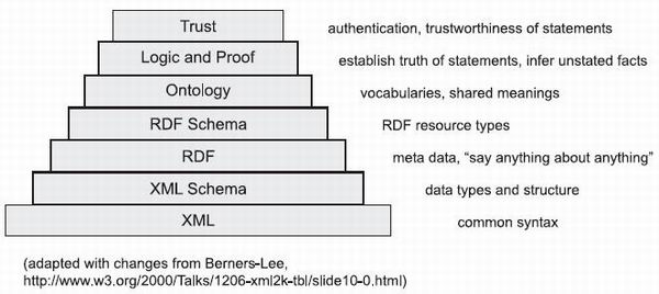 Explorer\u0027s Guide to the Semantic Web - Chapter 1 The Semantic Web - semantic web