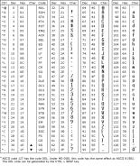 ASCII Character Codes Chart