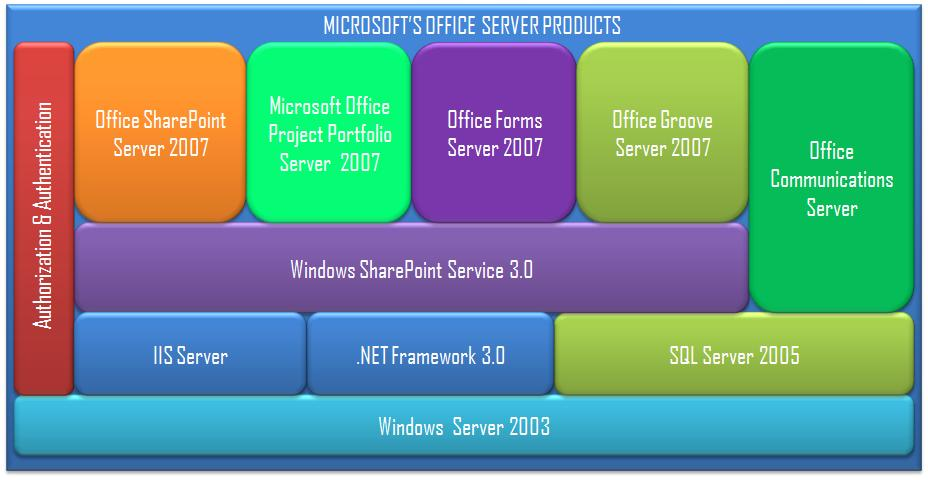 Microsoft Office Servers Overview with Logical Architecture - office forms online