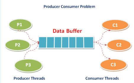 Implement Producer Consumer Problem in C Programming Language