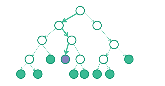 Branch and Bound Algorithm in Data Structures with Explanation