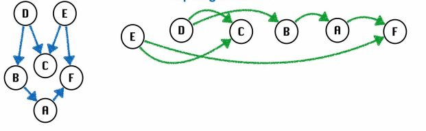 Implementation of Topological Sorting Algorithm in C Programming for Directed Acyclic Graph