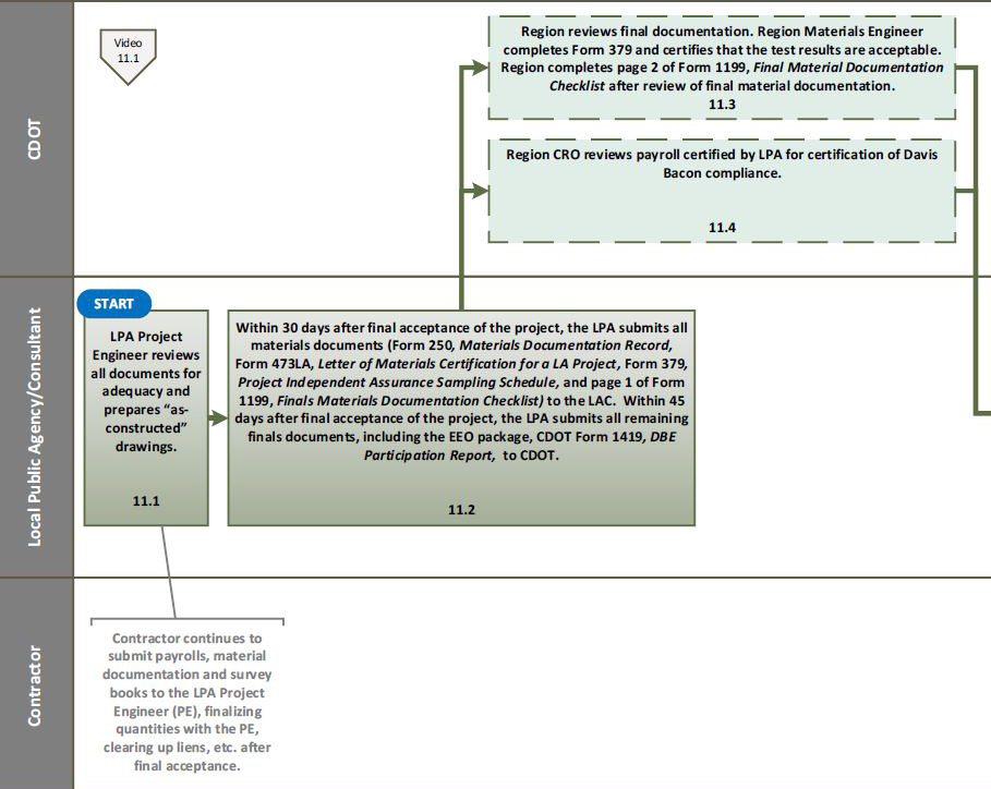 Flowchart 11 Project Closure u2014 - certified payroll form