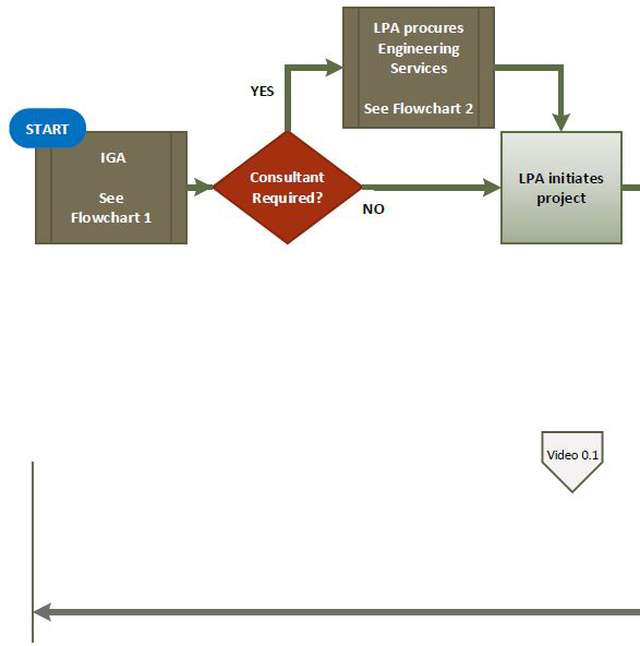 Overview Flowchart Process Steps for a Local Agency Project \u2014