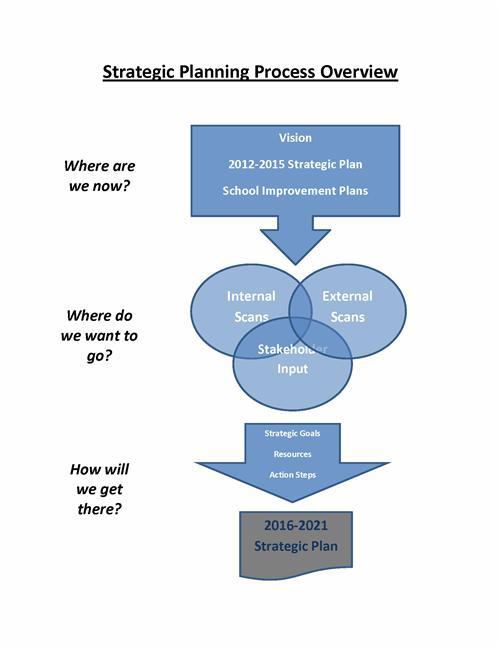 Strategic Plan / Strategic Planning Process Overview - strategic plan