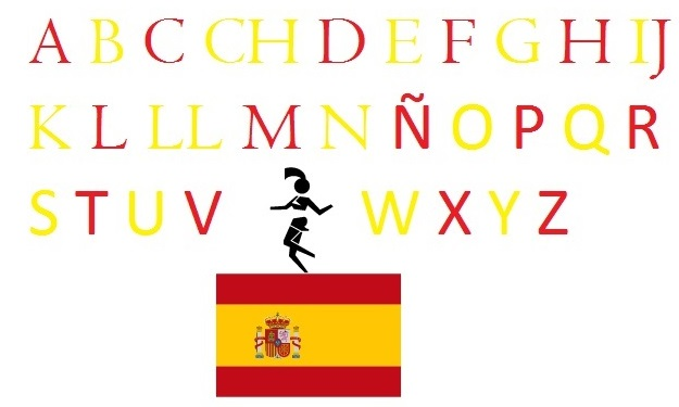 The alphabet in Spanish - alphabet in spanish