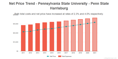 Find out if Pennsylvania State University - Penn State Harrisburg is Affordable for you.
