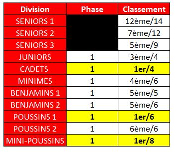 class 1er phase