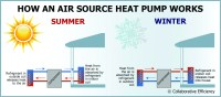 Benefits of Air Source Heat Pumps | Colorado Country Life ...