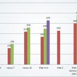 Tablet Price Comparison