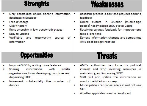 New Media  Development Comm » SIOC\u0027s SWOT  Tetrad