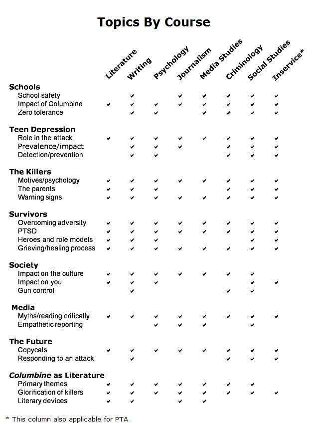 Columbine Teacher\u0027s Guide Overview (Columbine Instructor Guide)