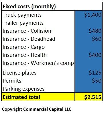Calculate Your Cost Per Mile \u2013 Truckers  Owner-Operators