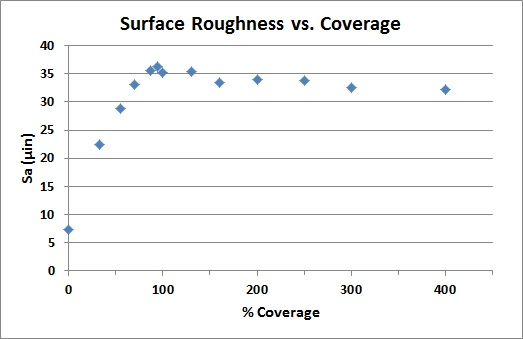Need a Consistent and Repeatable Surface Finish?
