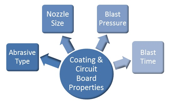 Conformal Coating Removal with MicroBlasting - Comco Inc