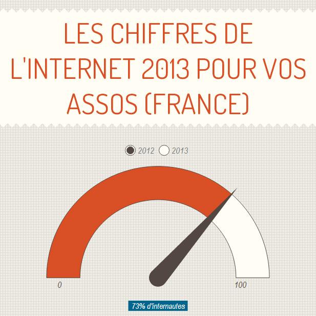 chiffres internet 2013 france pour les associations
