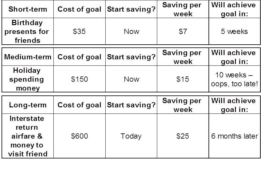 examples of short term goals