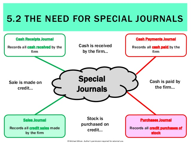 advantages of the four different special journals Checkpoint: subsidiary ledgers and special journals • explain in 250 to 300 words, your answers to the following: o what are the advantages of the four.