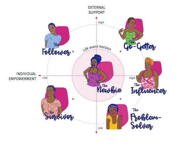 Dapivirine Ring Design Guide - Human-Centered Design Research to