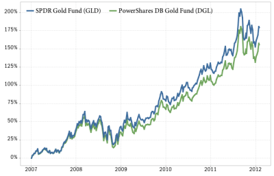 A look at the most popular gold ETF and ETNs
