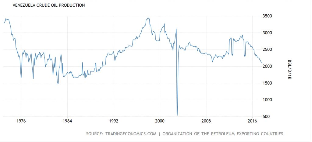 Venezuela\u0027s rig count Bloomberg - Commodity Research Group