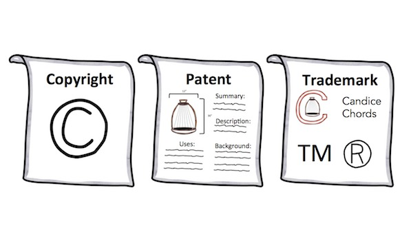 Intellectual Property (Patent, Trademark, etc) Explained by Common