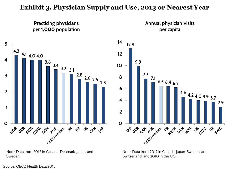 Spending Use Of Services Prices And Health In 13 Countries