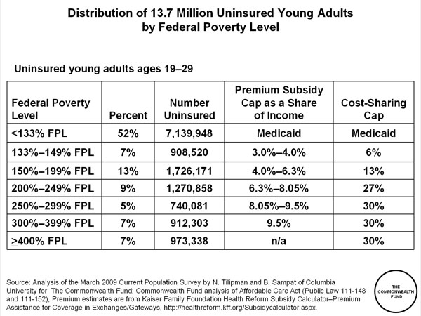 Distribution of 137 Million Uninsured Young Adults by Federal