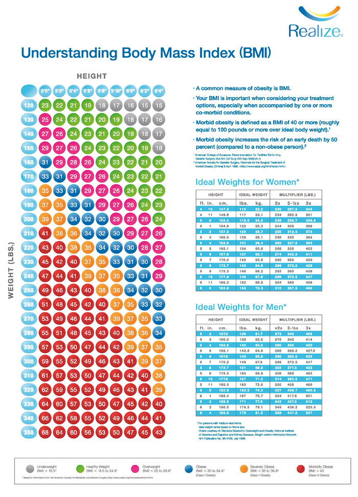 bmi table for women - Intoanysearch