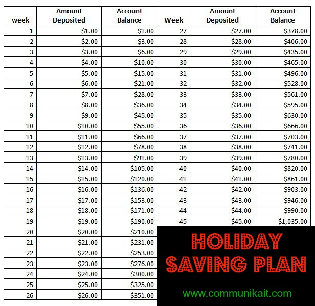How We Budget Our Money + Holiday Saving Plan - CommuniKait