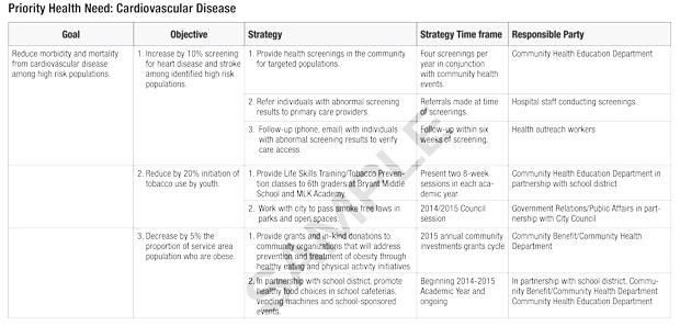 Sample Community Benefit Program Work Plan \u2013 communitybenefitconnectorg
