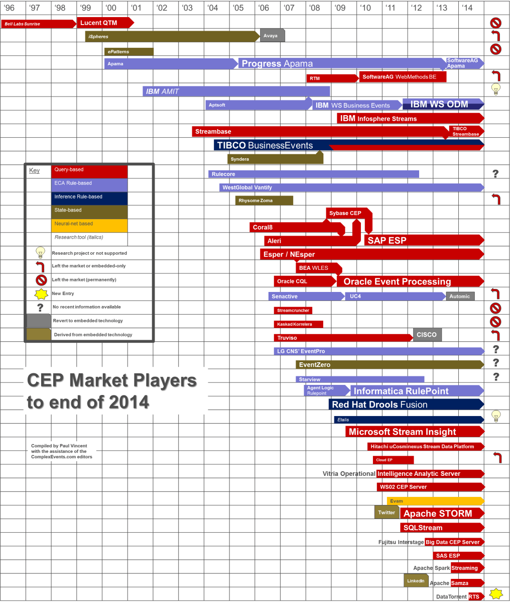 CEP Tooling Market Survey 2014 – Real Time Intelligence ...