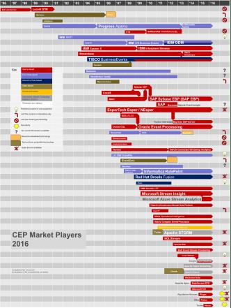 CEP Market 2016