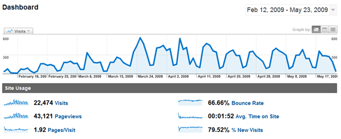 site usage 100 days