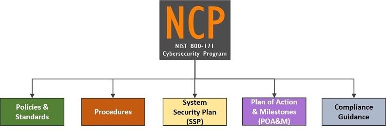 NIST 800-171 \