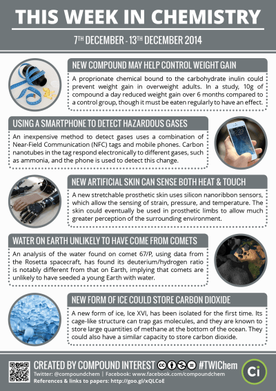 Compound Interest - This Week in Chemistry: Controlling Weight Gain, & Smartphone Gas Detectors