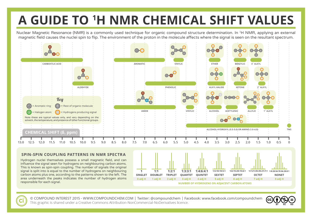 h nmr shifts