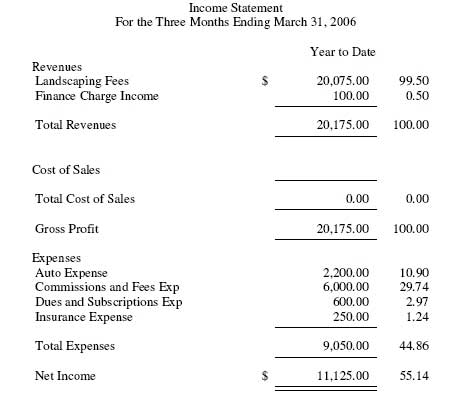 Peachtree (Sage50) Example Income Statement - business income statement template